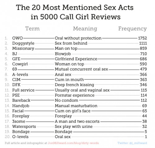 The results include how much men pay, what sex acts they engage in most ...